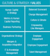 Estratégia/Valores
