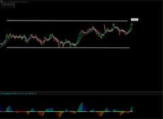 A sideways trending or consolidating market.