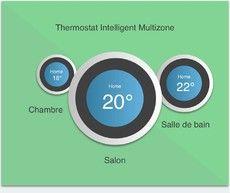 Thermostat multizone